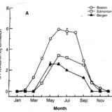 ビタミンDの季節変動