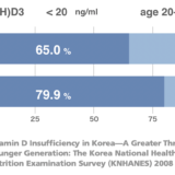 若年者の血中ビタミンD濃度