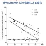 プロビタミンDの年齢変化
