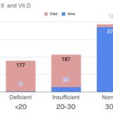 Vit.D濃度とCOVID-19死亡率