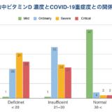 Vit.D濃度とCOVID-19重症度