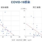 Vit.DとCOVID-19  欧州のデータ