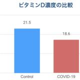COVID-19患者のビタミンD濃度 ベルギーからの報告